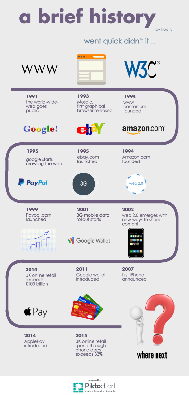image showing timeline of the evolution of ecommerce
